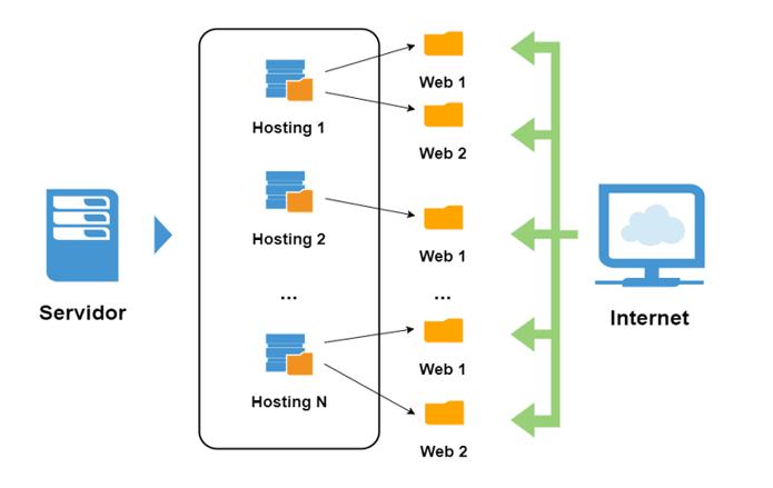 Resultado de imagen de hosting web